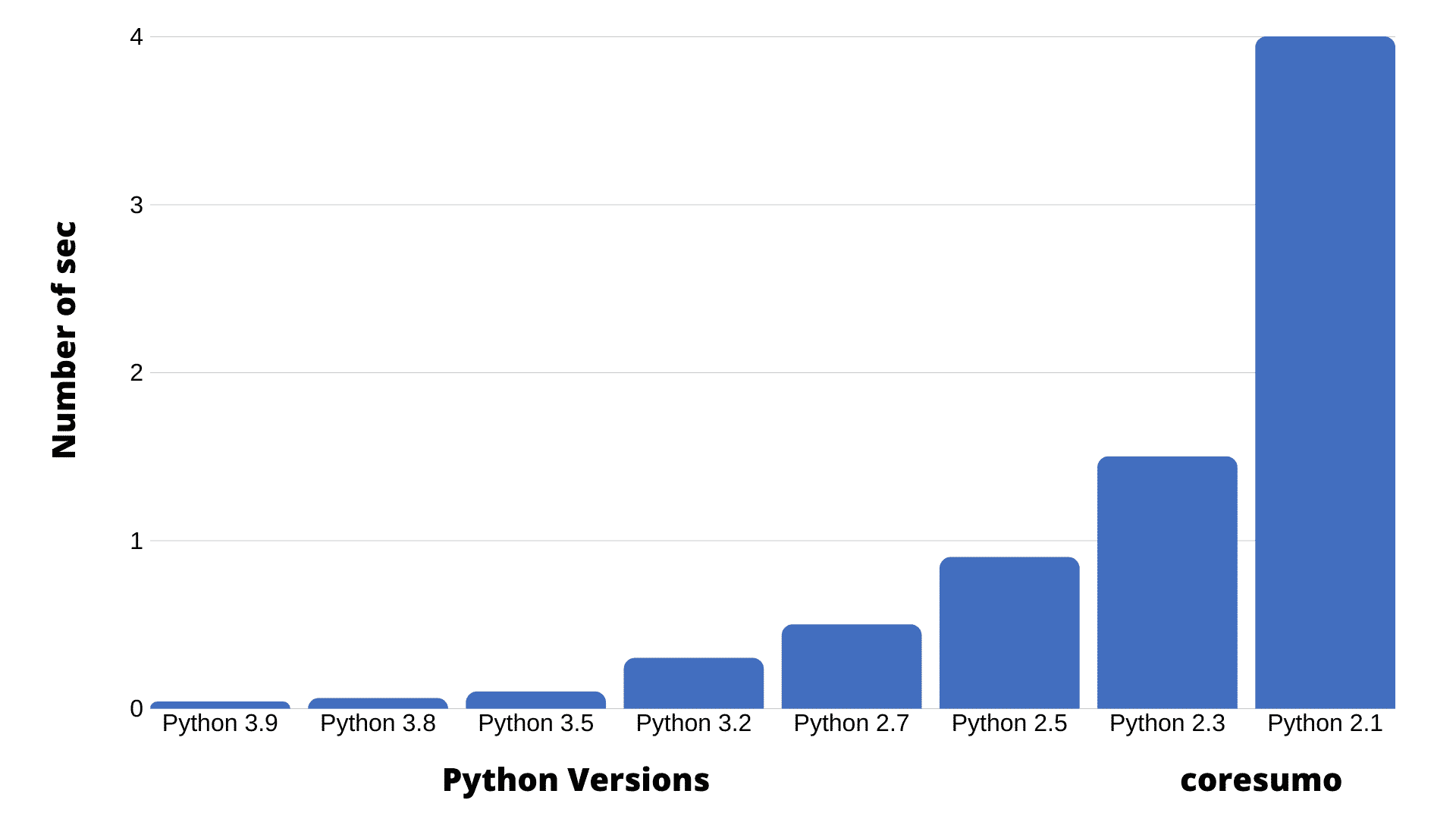 What is Python 3.9 benchmark and Python 3.9 performance